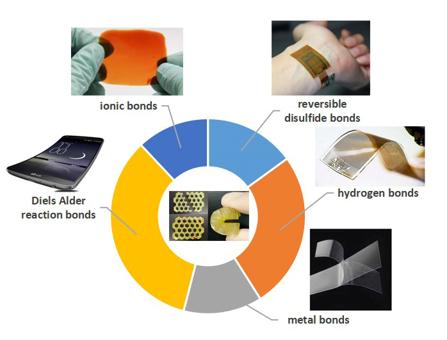 Self-healing Materials: A Review of Recent Developments