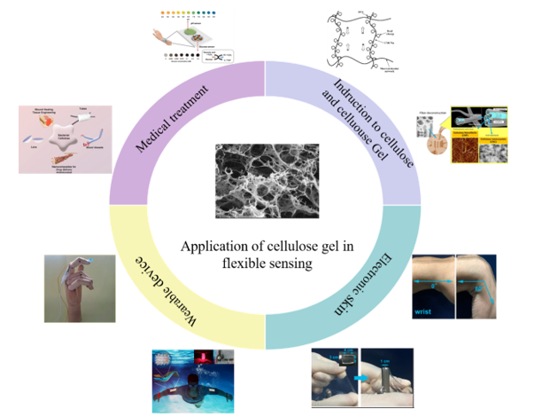 Recent Application of Cellulose Gel in Flexible Sensing-A Review