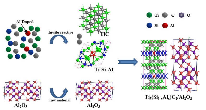 Dependence of Al Doping on the in-Situ Reactive Preparation and Mechanical Properties of Ti3SiC2/Al2O3 Composites