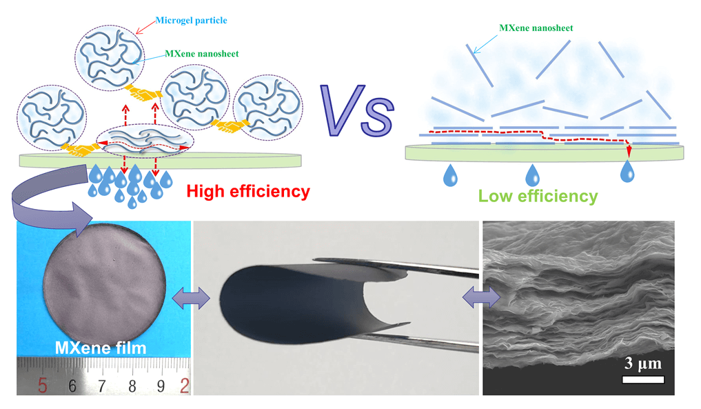 Super-Fast Fabrication of MXene Film through a Combination of Ion Induced Gelation and Vacuum-Assisted Filtration