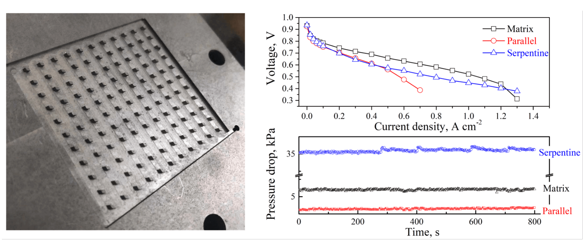 Experimental Investigation of a Novel Cathode Matrix Flow Field in Proton Exchange Membrane Fuel Cell