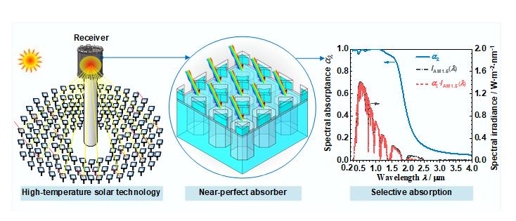 A high-Temperature Near-Perfect Solar Selective Absorber Combining Tungsten Nanohole and Nanoshuriken Arrays