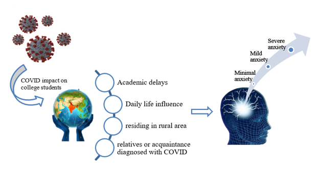 Impact of COVID-19 Pandemic on Psychological Health of College Students in India