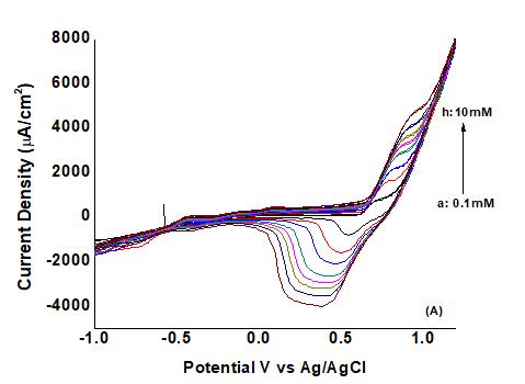 Reduced Graphene Oxide Based Electrochemical Nonenzymatic Human Serum Glucose Sensor
