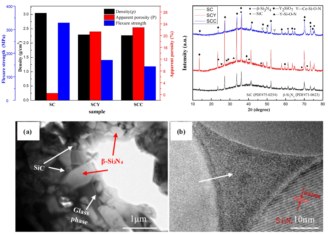 Effect of Different Sintering Additives on the Microstructure, Phase Compositions and Mechanical Properties of Si3N4/SiC Ceramics