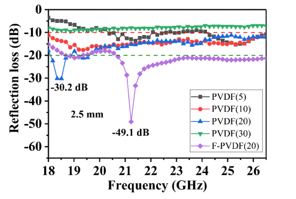 Poly(Vinylidene Fluoride)/Cu@Ni Anchored Reduced-graphene Oxide Composite Films with Folding Movement to Boost Microwave Absorption Properties