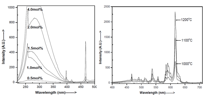 Effect of Calcination Temperature on Photoluminescence Intensity of Sol-Gel prepared Sr2CeO4: Eu3+ Nano Phosphor