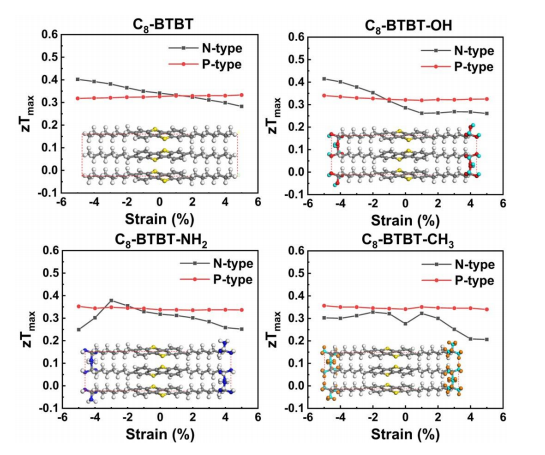 Improving the Thermoelectric Properties of 2,7-Dioctyl[1]Benzothieno[3,2-b][1]Benzothiophene-based Organic Semiconductors by Isotropic Strain