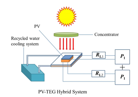 Concentrated Photovoltaic Thermoelectric Hybrid System: An Experimental and Machine Learning Study