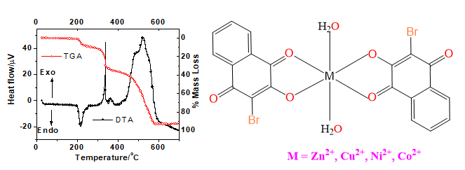Thermal and Spectral Studies of Transition Metal Complexes of 2-Bromo-3-Hydroxynaphthalene-1,4-Dione: Evaluation of Antibacterial Activity Against Six Bacterial Strains
