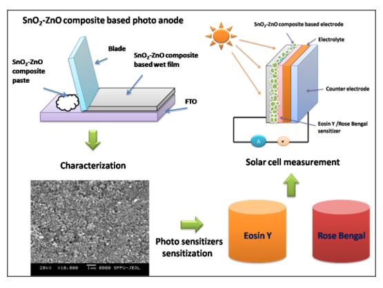 Comparative Study of Eosin-Y and Rose Bengal Sensitized SnO2-ZnO Composite Electrode for Dye-Sensitized Solar Cell