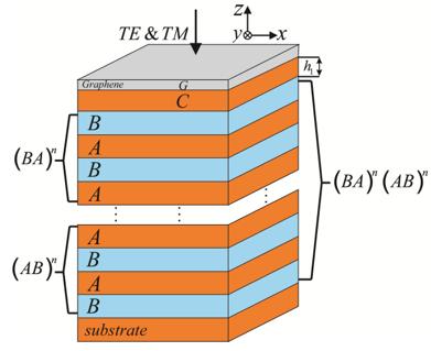 Tunable Terahertz Perfect Absorber Based on Graphene-Photonic Crystal Hetero-Structure