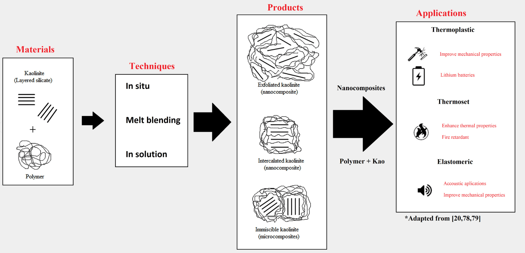 Kaolinite Review: Intercalation and Production of Polymer Nanocomposites