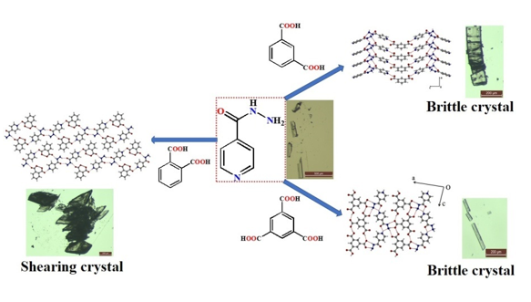 Introduction of Plasticity to Change Mechanical Behaviour of Pharmaceutical Crystals by Co-Crystallization: A Solution of Long Standing Problem in Isoniazid