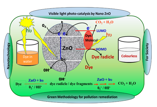 An Efficient Visible Light Driven Photocatalytic Removal of Dyes from the Dye Effluent using Metal Halide Lamp Based Slurry Reactor