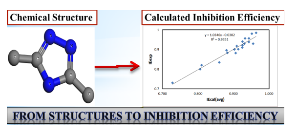 Theoretical, Monte Carlo Simulations and QSAR Studies on Some Triazole Derivatives as Corrosion Inhibitors for Mild Steel in 1 M HCl