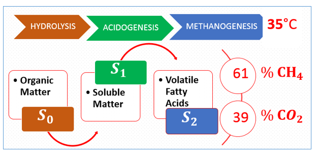 An Efficient Visible Numerical Model to Find the Optimal Anaerobic Digestion Temperature in aContinuous Reactor Without Hydrolytic Microbial Compartment