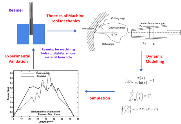 Dynamic Force Modelling and Experimental Analysis of Reaming