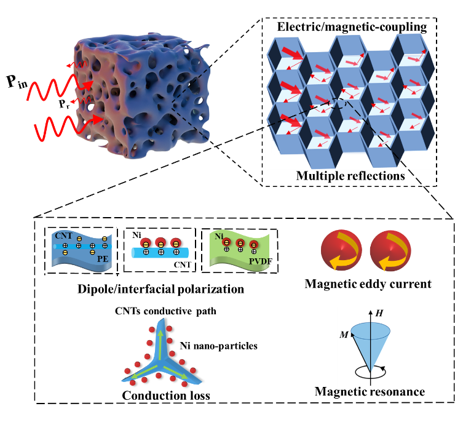 PVDF-Ni/PE-CNTs Composite Foams with Co-Continuous Structure for Electromagnetic Interference Shielding and Photo-Electro-Thermal Properties