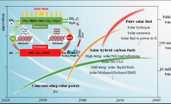A Path of Multi-Energy Hybrids of Concentrating Solar Energy and Carbon Fuels for Low CO2 Emission