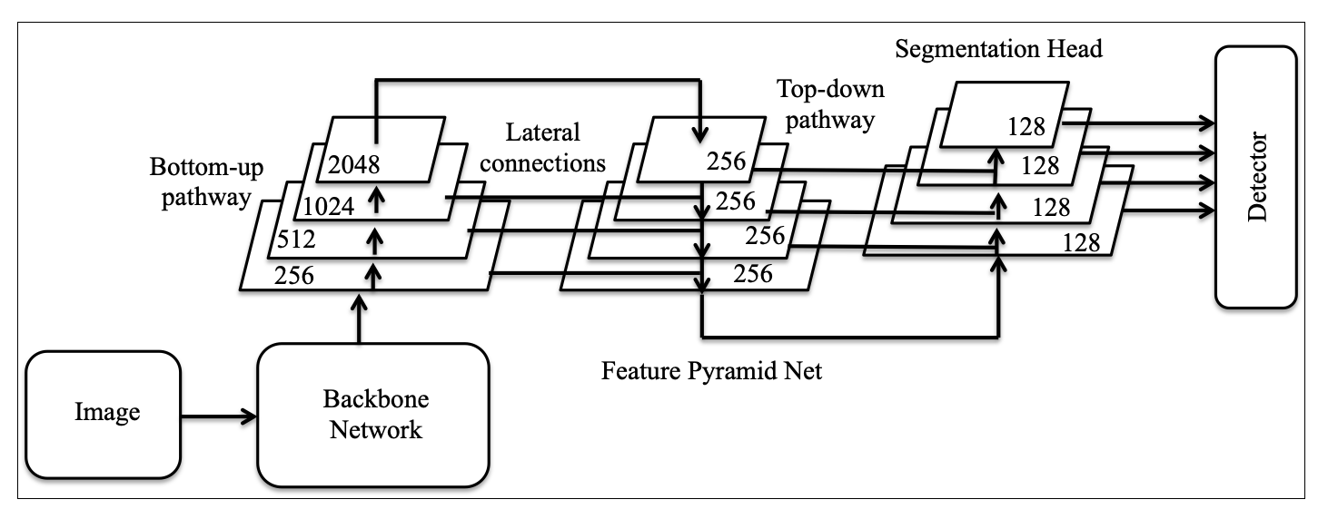The Effect of High Performance Computer on Deep Neural Network