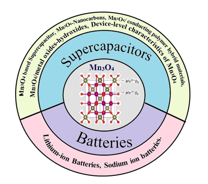Paving the Way towards Mn3O4 Based Energy Storage Systems