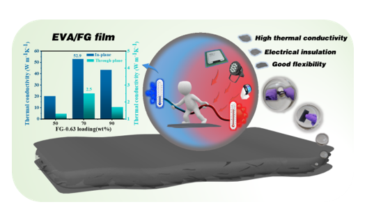 Flexible Ethylene-vinyl Acetate Copolymer/Fluorographene Composite Films with Excellent Thermal Conductive and Electrical Insulation Properties for Thermal Management