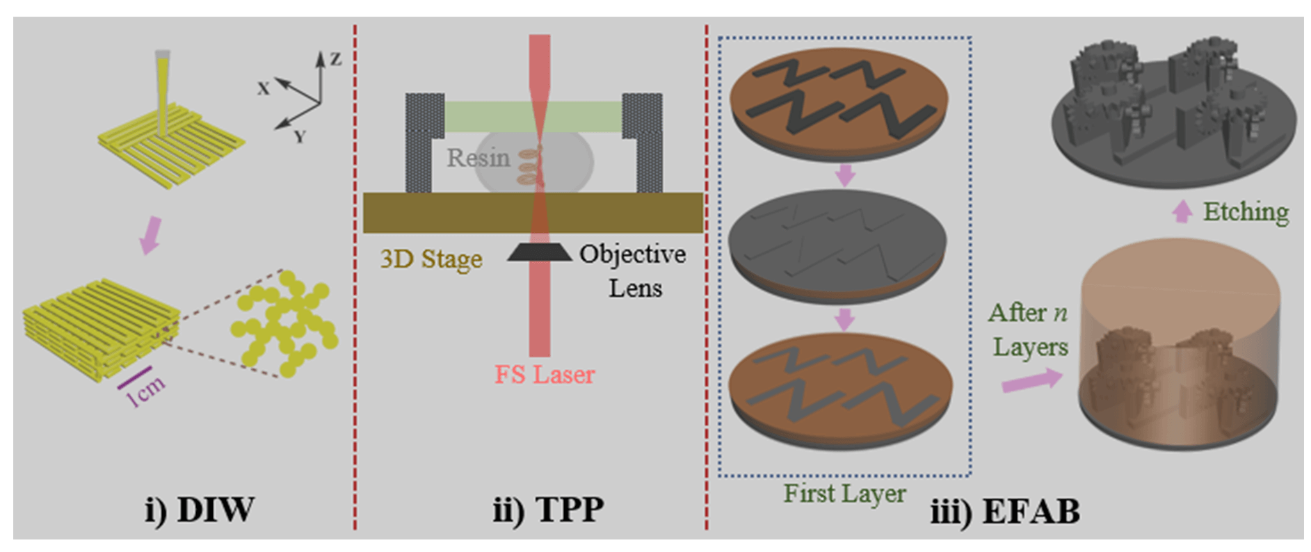 High-Precision Three-Dimensional Printing in a Flexible, Low-Cost and Versatile Way: A Review