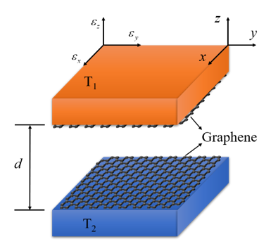Near-Field Radiative Heat Transfer via Coupling Graphene Plasmons with Different Phonon Polaritons in the Reststrahlen Bands