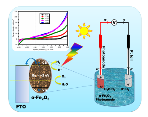 Realization of Electrochemically Grown a-Fe2O3 Thin Films for Photoelectrochemical Water Splitting Application