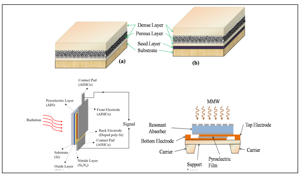 An Overview of Microelectronic Infrared Pyroelectric Detector