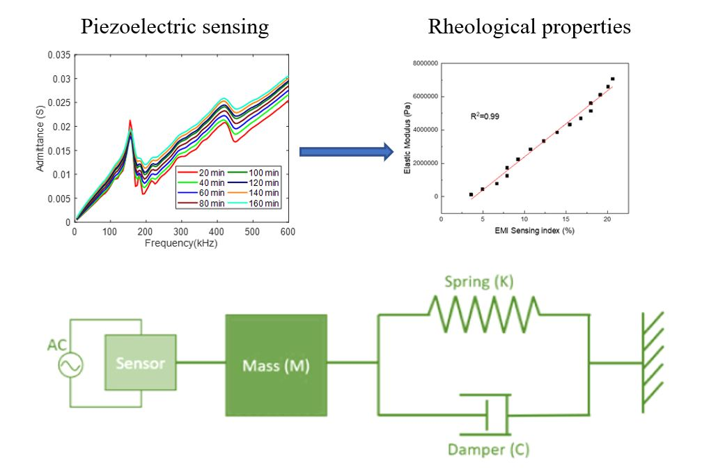 In Situ Rheological Properties Monitoring of Cementitious Materials through the Piezoelectric-based Electromechanical Impedance (EMI) Approach