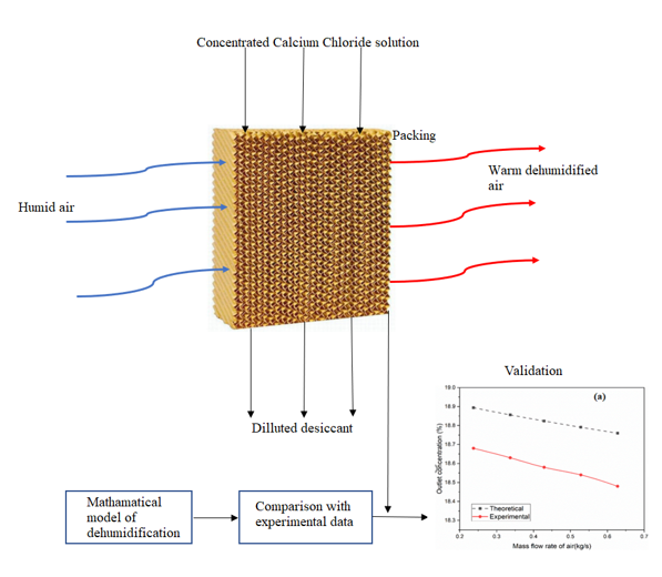 Effect of Camshaft Speed and Packing Thickness on a Multistage Reciprocating Dehumidifier using Analytical Approach