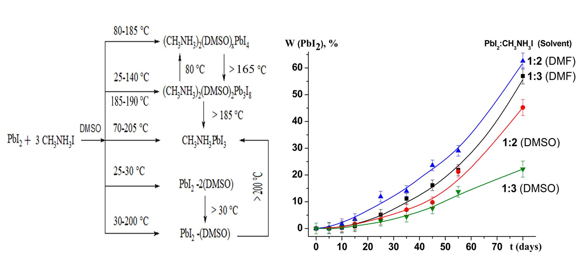 Synthesis of Organic-Inorganic Perovskite CH3NH3PbI3 using Dimethyl Sulfoxide (DMSO) Solvent