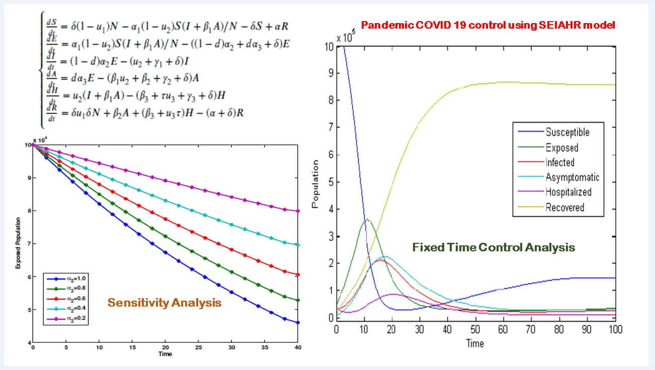A Dynamic Optimal Control Model for SARS-CoV-2 in India