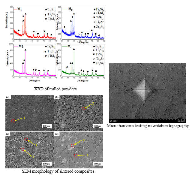 The Effect of Zirconium and Yttrium Oxide on the Microstructure and Mechanical Properties of Ti-Si-Zr Based Composites